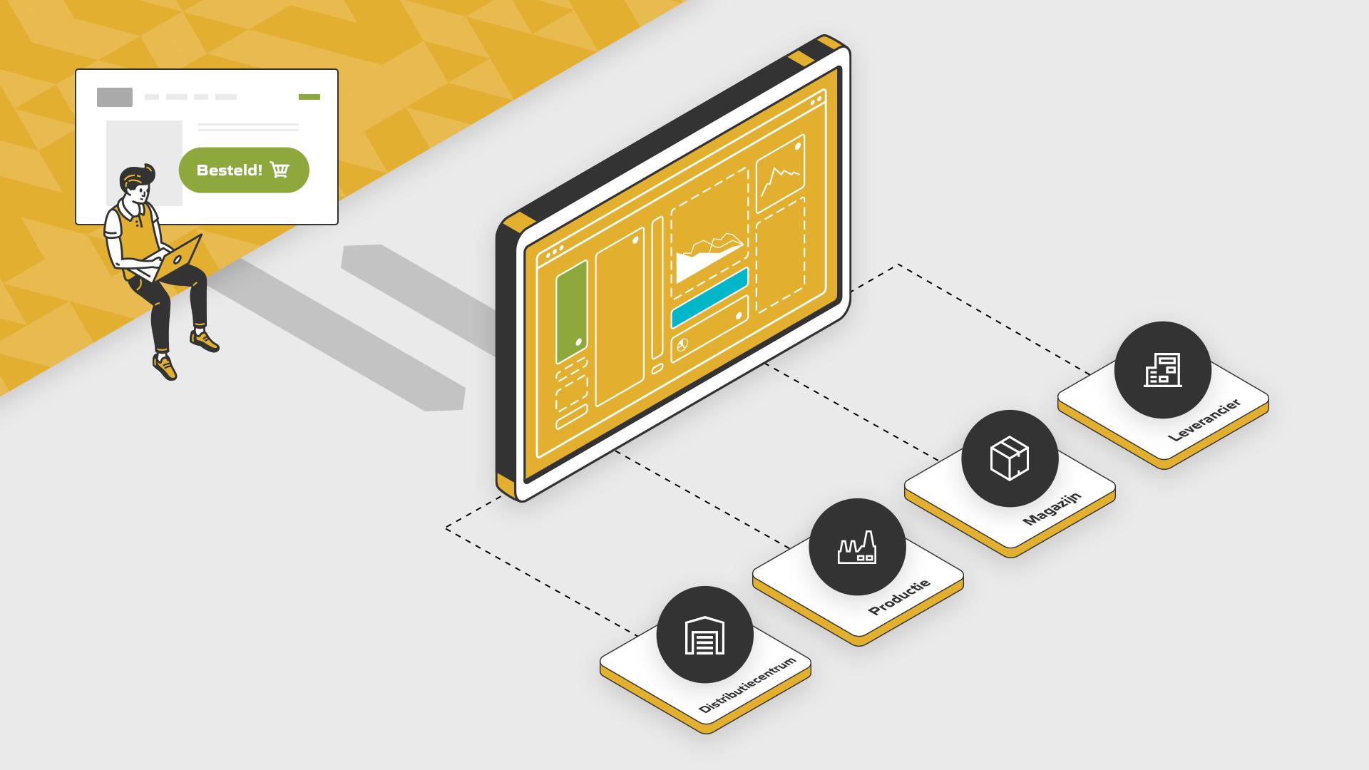 Proces optimalisatie digitale ketenintegratie